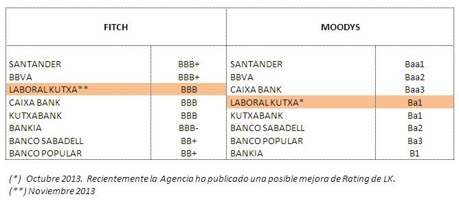Rating LABORAL Kutxa