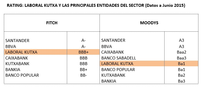 Rating_LABORAL Kutxa_3